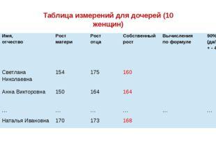 Таблица измерений для дочерей (10 женщин) № п/п Имя, отчество Рост матери Рос