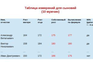 Таблица измерений для сыновей (10 мужчин) № п/п Имя, отчество Рост матери Ро