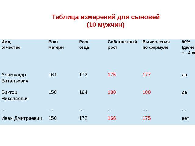 Таблица измерений для сыновей (10 мужчин) № п/п Имя, отчество Рост матери Ро...