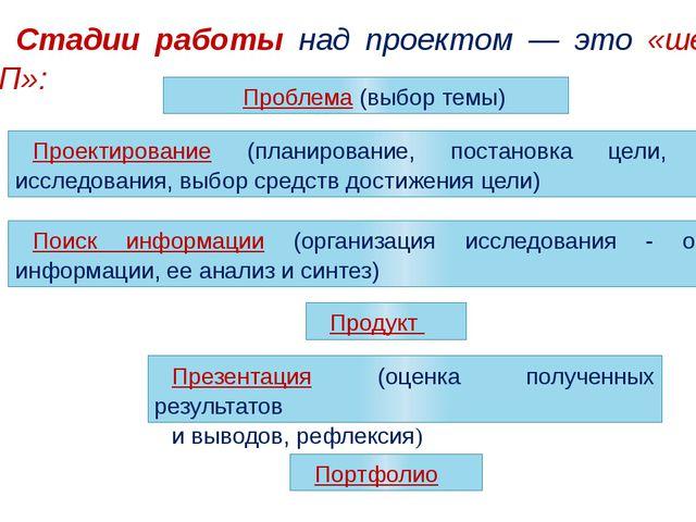 Портфолио Стадии работы над проектом — это «шесть П»: Проблема (выбор темы) П...
