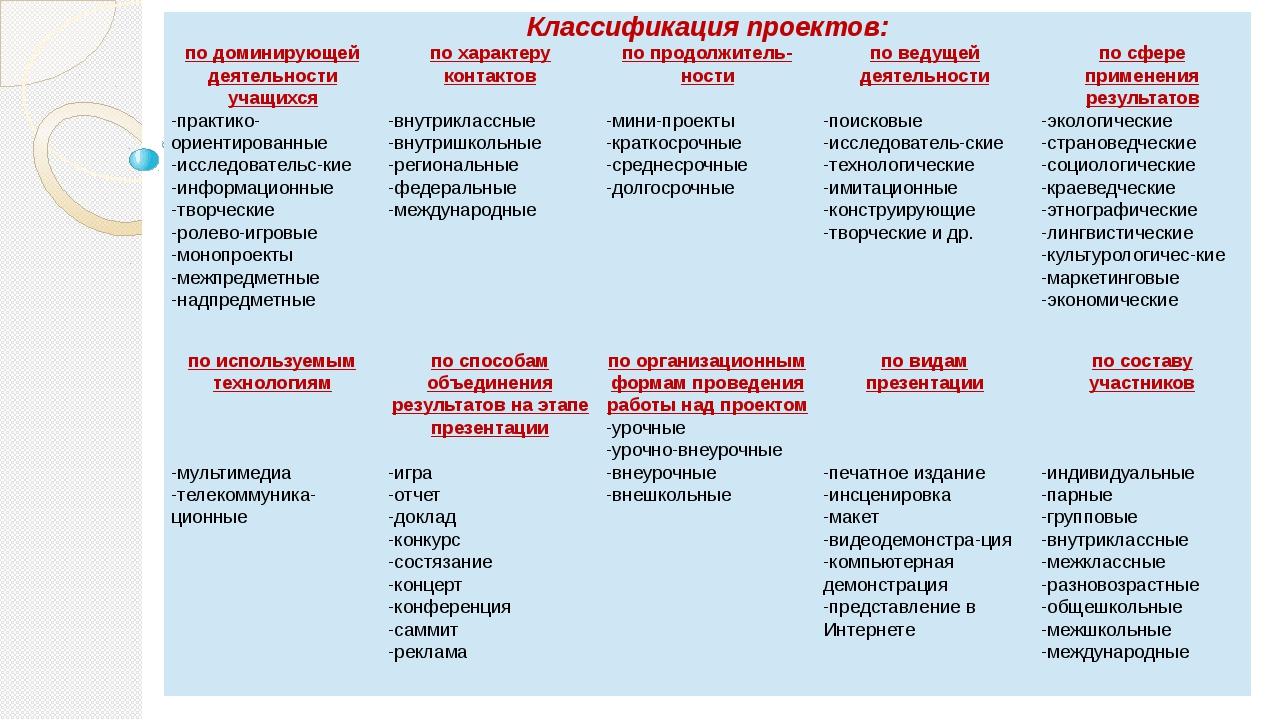 Классификация проектов: по доминирующей деятельности учащихся -практико-ориен...