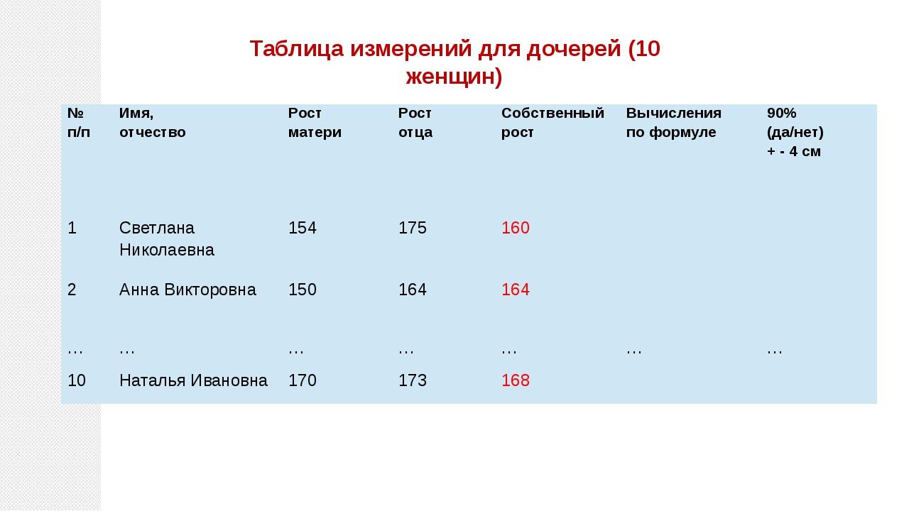 Таблица измерений для дочерей (10 женщин) № п/п Имя, отчество Рост матери Рос...