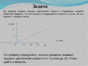 На графике показан процесс увеличение скорости сторожевого корабля «Ярослав М