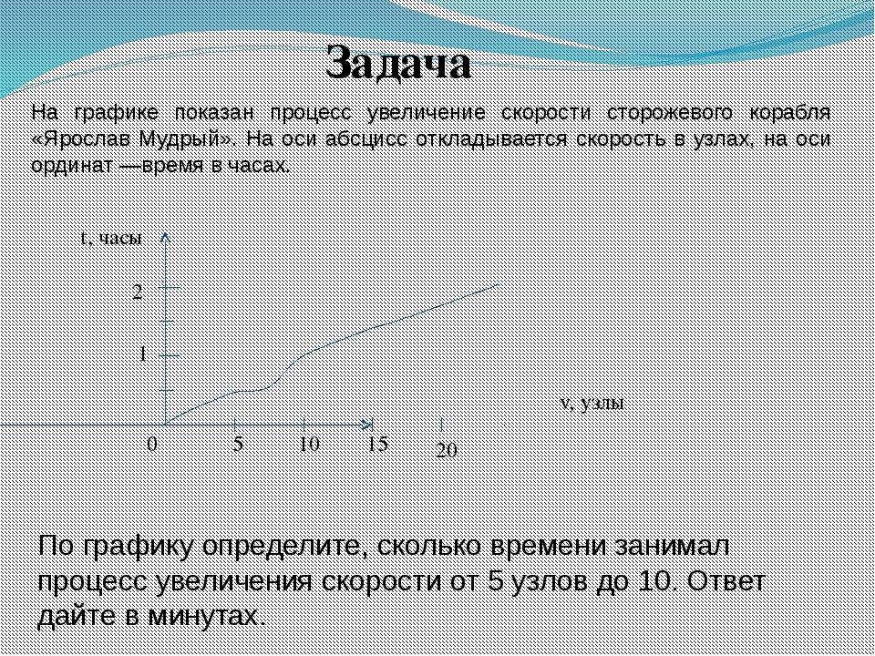 На графике показан процесс увеличение скорости сторожевого корабля «Ярослав М...