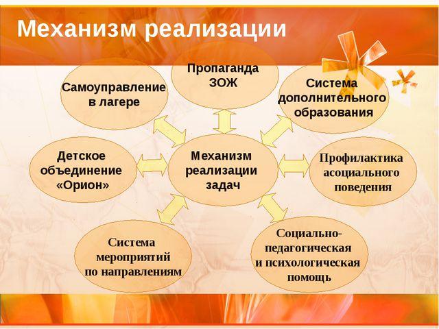 Самоуправление в лагере Пропаганда ЗОЖ Система дополнительного образования Со...