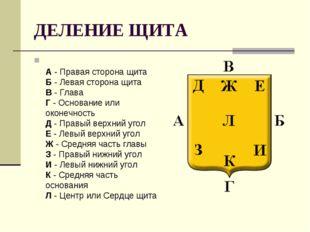 ДЕЛЕНИЕ ЩИТА А- Правая сторона щита Б- Левая сторона щита В- Глава Г- О