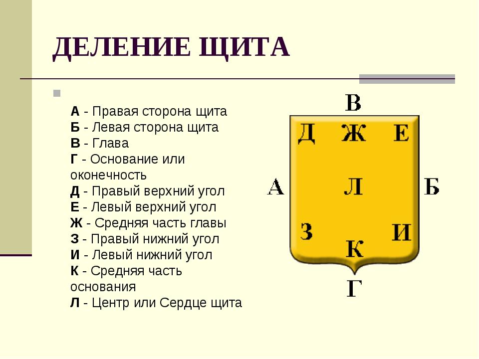 ДЕЛЕНИЕ ЩИТА А- Правая сторона щита Б- Левая сторона щита В- Глава Г- О...
