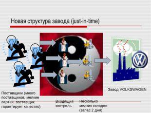 Новая структура завода (just-in-time) Завод VOLKSWAGEN Поставщики (много пост