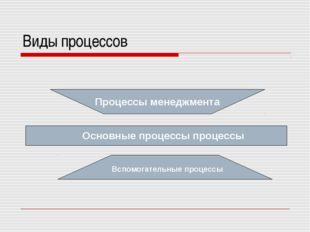Виды процессов Процессы менеджмента Вспомогательные процессы Основные процесс