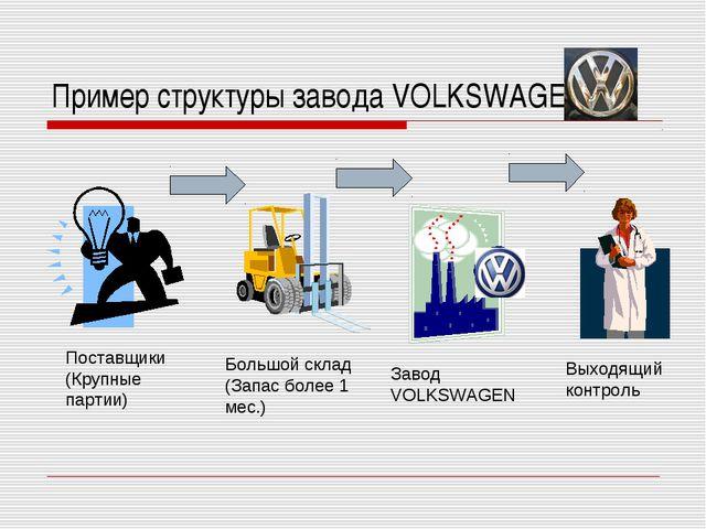 Пример структуры завода VOLKSWAGEN Завод VOLKSWAGEN Выходящий контроль Большо...