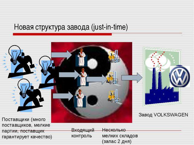 Новая структура завода (just-in-time) Завод VOLKSWAGEN Поставщики (много пост...