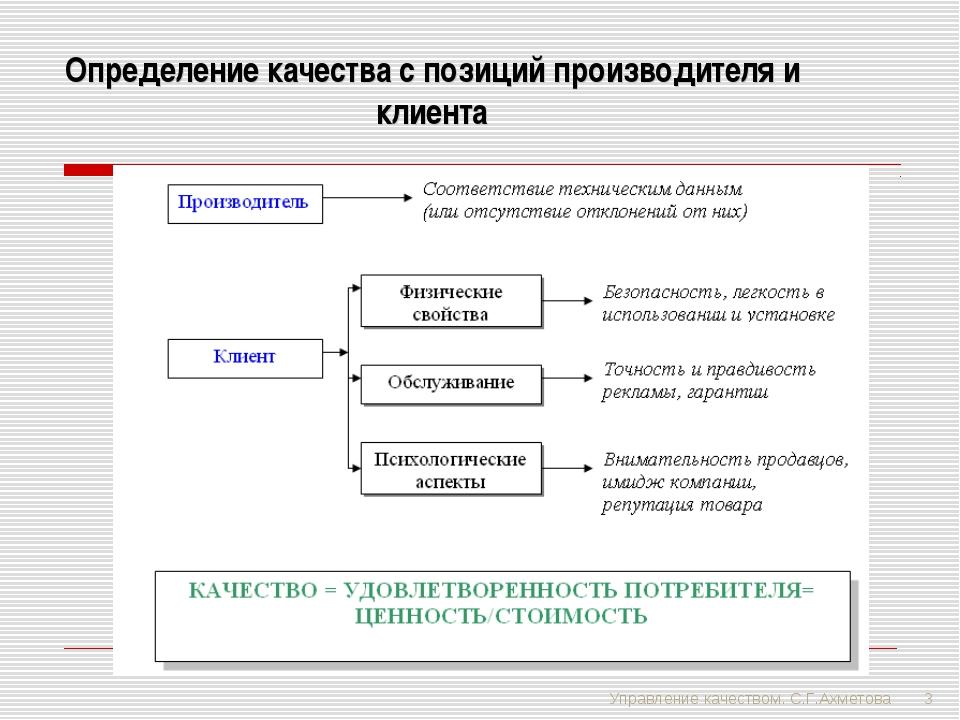 Управление качеством. С.Г.Ахметова * Определение качества с позиций производи...