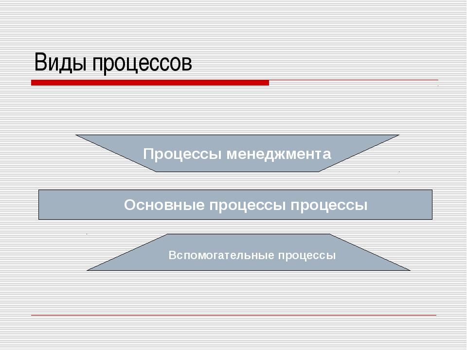 Виды процессов Процессы менеджмента Вспомогательные процессы Основные процесс...