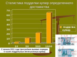 Статистика подделки купюр определенного достоинства С начала 2011 года Центро