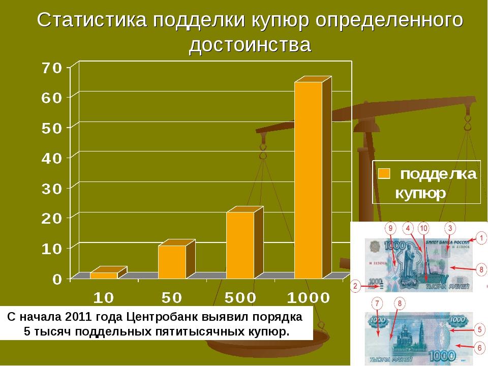 Статистика подделки купюр определенного достоинства С начала 2011 года Центро...