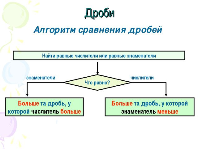 Дроби Алгоритм сравнения дробей Найти равные числители или равные знаменатели...
