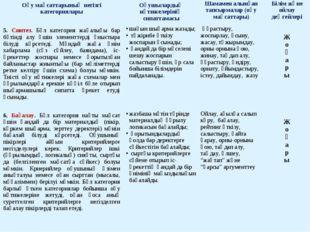 Оқу мақсаттарының негізгі категорияларыОқушылардың нәтижелерінің сипаттамасы