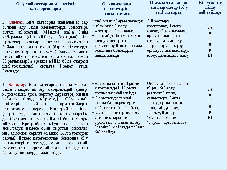 Оқу мақсаттарының негізгі категорияларыОқушылардың нәтижелерінің сипаттамасы...