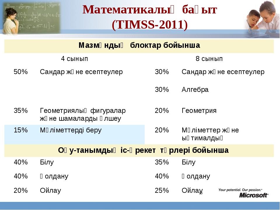 * Математикалық бағыт (TIMSS-2011) Мазмұндық блоктар бойынша 4 сынып8 сынып...