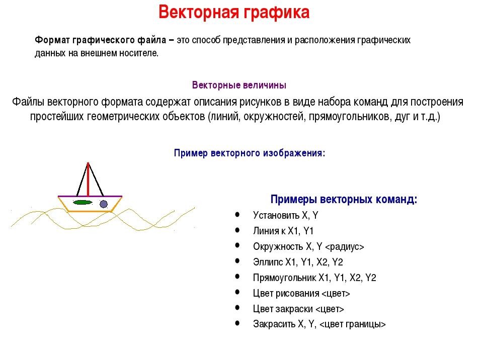 Пример векторного изображения: Векторная графика Формат графического файла –...