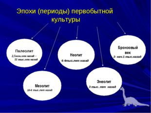Эпохи (периоды) первобытной культуры Палеолит Мезолит Неолит Энеолит Бронзовы