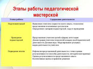 Этапы работы педагогической мастерской Этапы работы Содержание деятельности П