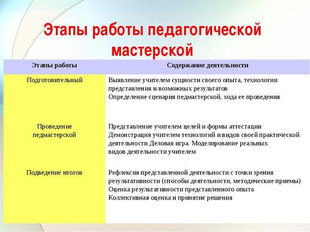 Этапы работы педагогической мастерской Этапы работы Содержание деятельности П...