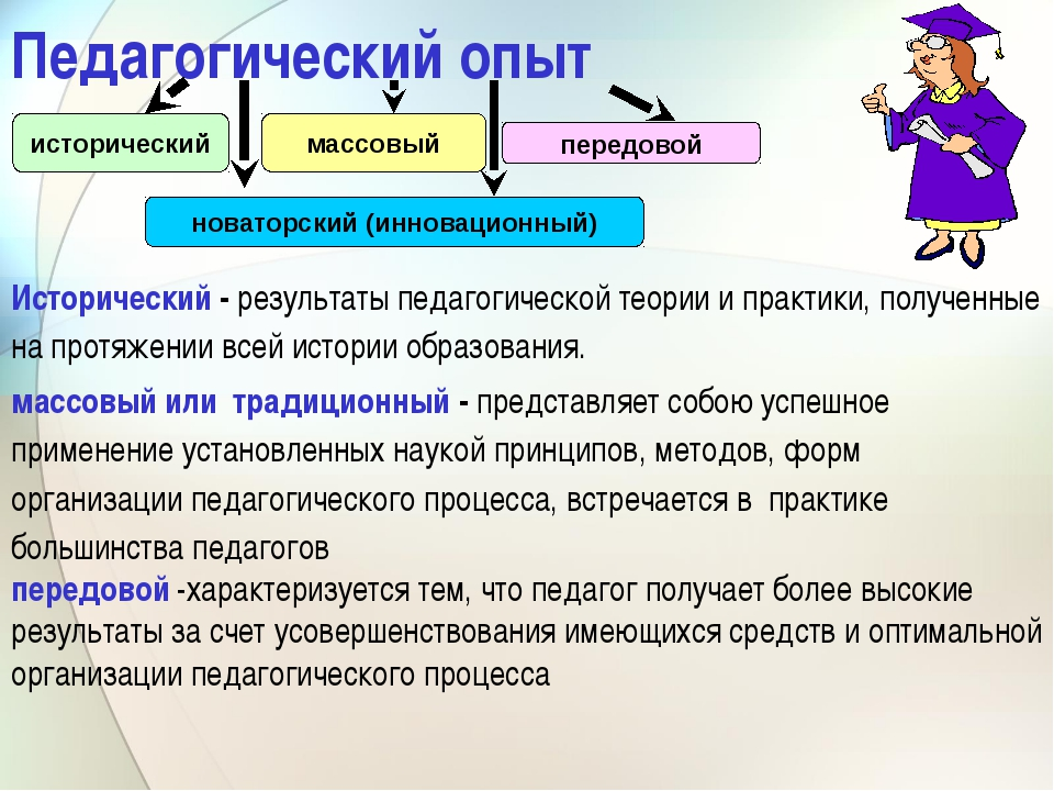 Педагогический опыт Исторический - результаты педагогической теории и практик...