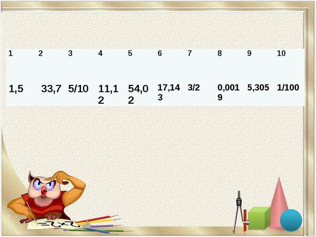1 2 3 4 5 6 7 8 9 10 1,5 33,7 5/10 11,12 54,02 17,143 3/2 0,0019 5,305 1/100