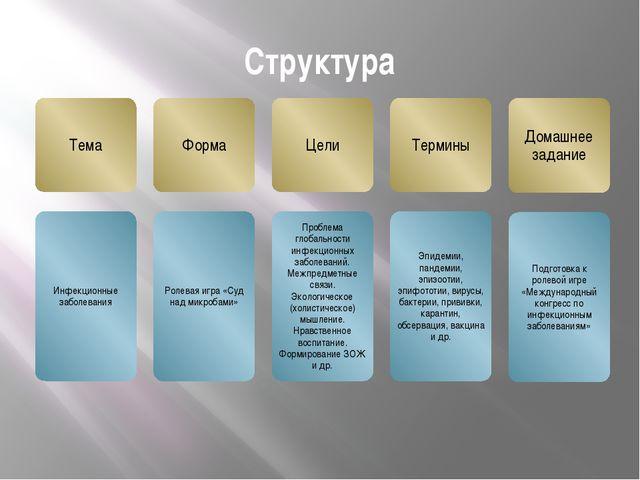 Структура Структура изучения темы с указанием на отдельные моменты урока.