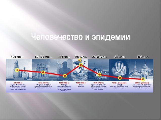Человечество и эпидемии Влияние эпидемий на историю человечества в виде графи...