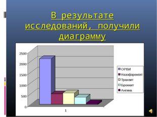 В результате исследований, получили диаграмму