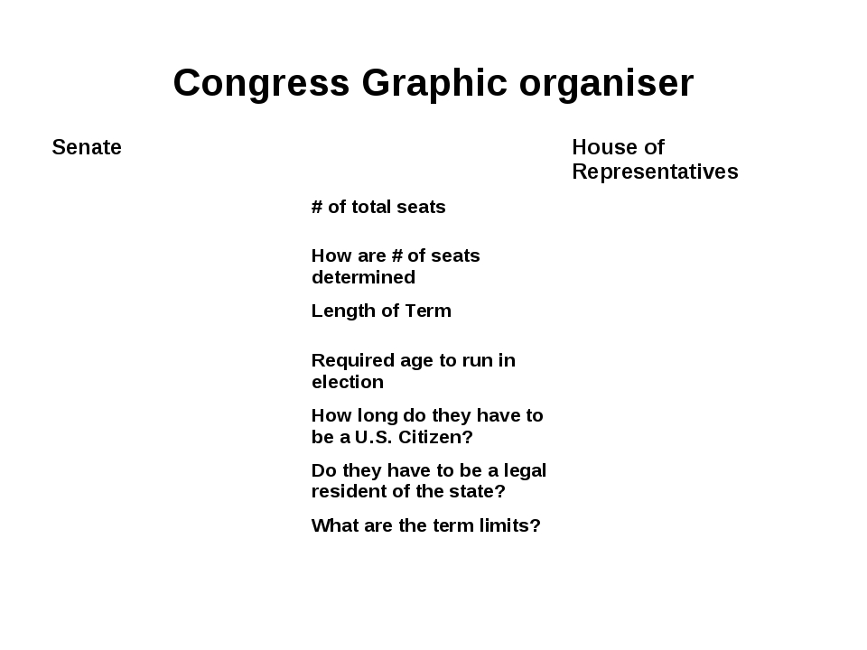 Congress Graphic organiser Senate		House of Representatives 	# of total seats...