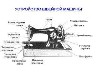 УСТРОЙСТВО ШВЕЙНОЙ МАШИНЫ Ручной привод Моталка Маховое колесо Рукав Рычаг по