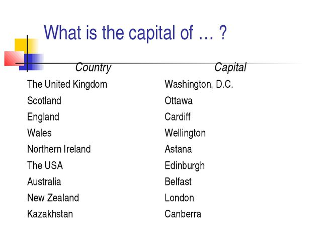 What is the capital of … ?