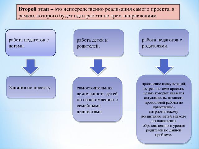 Второй этап – это непосредственно реализация самого проекта, в рамках которог...