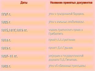 Даты Название принятых документов 1797 г. указ о трехдневной барщине. 1803