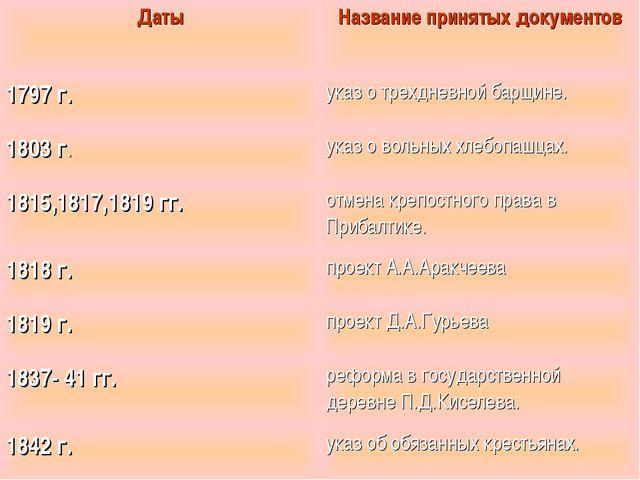 Даты Название принятых документов 1797 г. указ о трехдневной барщине. 1803...