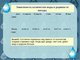 Зависимость количества воды в роднике от погоды. Вывод: Состояние подземных в