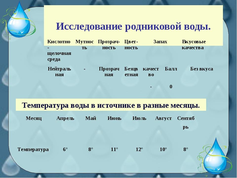 Исследование родниковой воды. Температура воды в источнике в разные месяцы....
