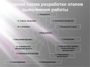 Опорная схема разработки этапов выполнения работы «Мини-рубанок» 10. Самооцен