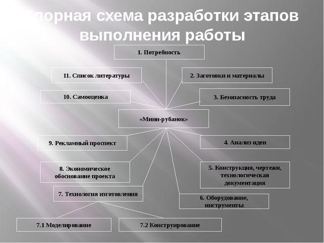 Опорная схема разработки этапов выполнения работы «Мини-рубанок» 10. Самооцен...