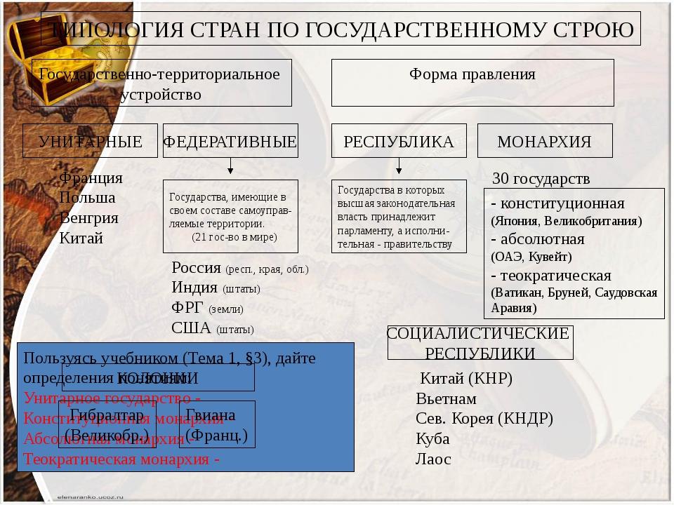 ТИПОЛОГИЯ СТРАН ПО ГОСУДАРСТВЕННОМУ СТРОЮ Государственно-территориальное устр...