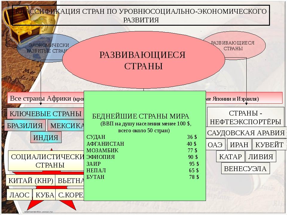 КЛАССИФИКАЦИЯ СТРАН ПО УРОВНЮСОЦИАЛЬНО-ЭКОНОМИЧЕСКОГО РАЗВИТИЯ ЭКОНОМИЧЕСКИ...