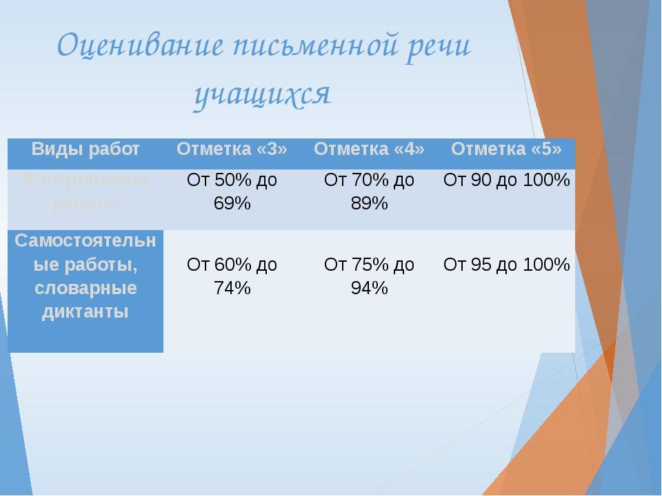 Оценивание письменной речи учащихся Виды работ Отметка«3» Отметка«4» Отметка«...