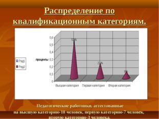 Распределение по квалификационным категориям. Педагогические работники, аттес