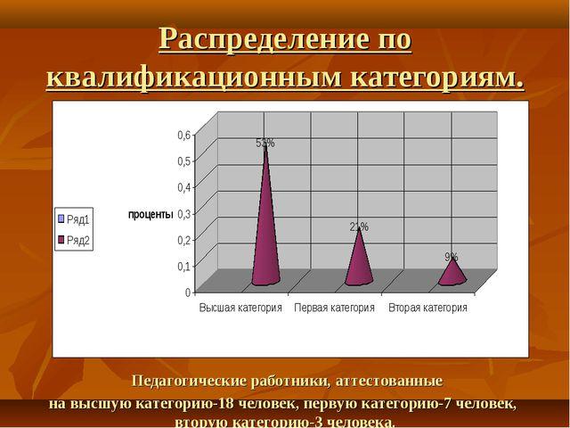 Распределение по квалификационным категориям. Педагогические работники, аттес...