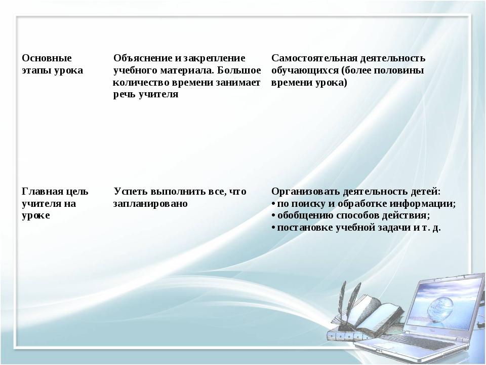 Основные этапы урока Объяснение и закрепление учебного материала. Большое к...