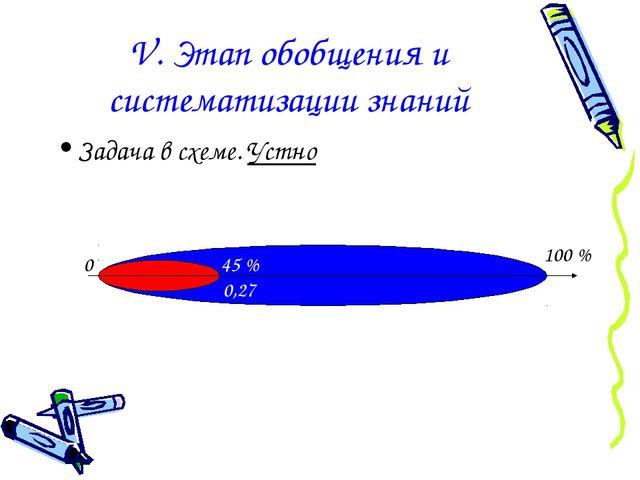 V. Этап обобщения и систематизации знаний Задача в схеме. Устно 0 100 % 45 %...