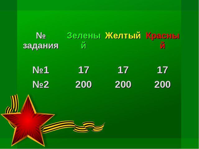 № заданияЗеленый ЖелтыйКрасный №1171717 №2200200200